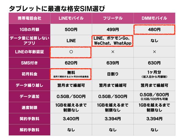 タブレットに最適な格安SIM選び LINEモバイルはLINEの年齢認証と初月無量がお得、フリーテルはデータ量に加算しないアプリが多く、DMMモバイルは1GBの月額が480円とやや安い。