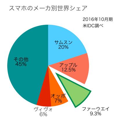 スマホのメーカー別世界シェア(2016年10月期、米IDC調べ)①サムスン20%②アップル12.5%③ファーウエイ9.3%④オッポ7%⑤ヴィヴォ6%その他45%、