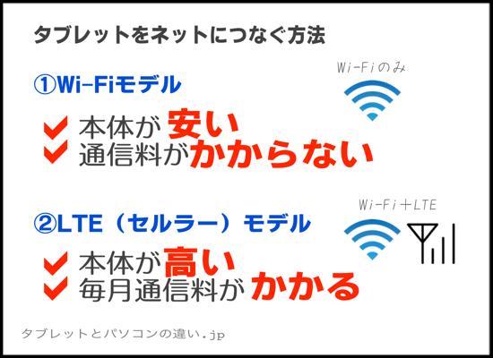 タブレットをネットにつなぐ方法①Wi-Fiモデルは本体が安い、通信料がかからない②LTE(セルラー)モデルは 本体が高い、毎月通信料がかかる